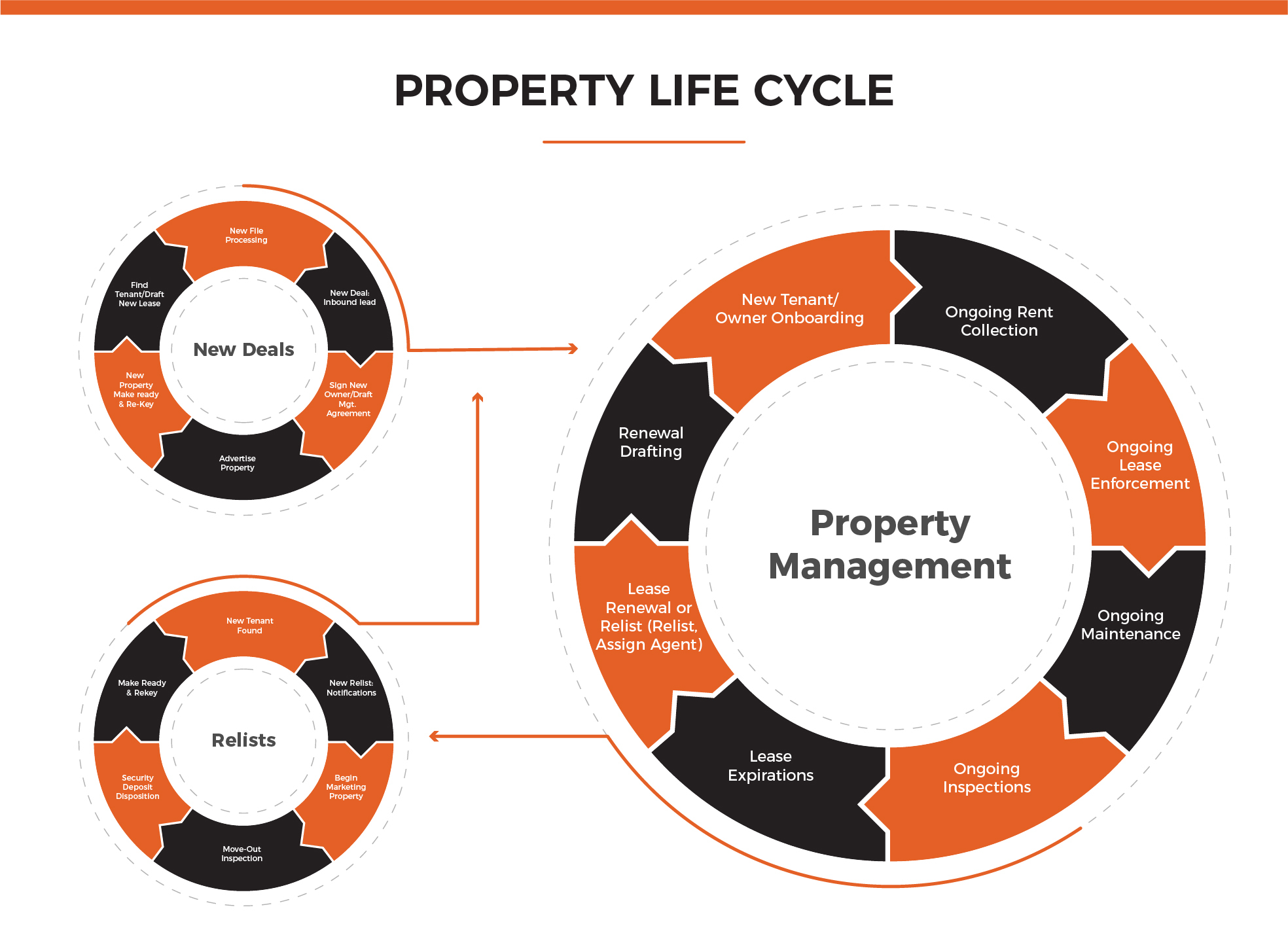 The Property Management Lifecycle by Rent Bridge
