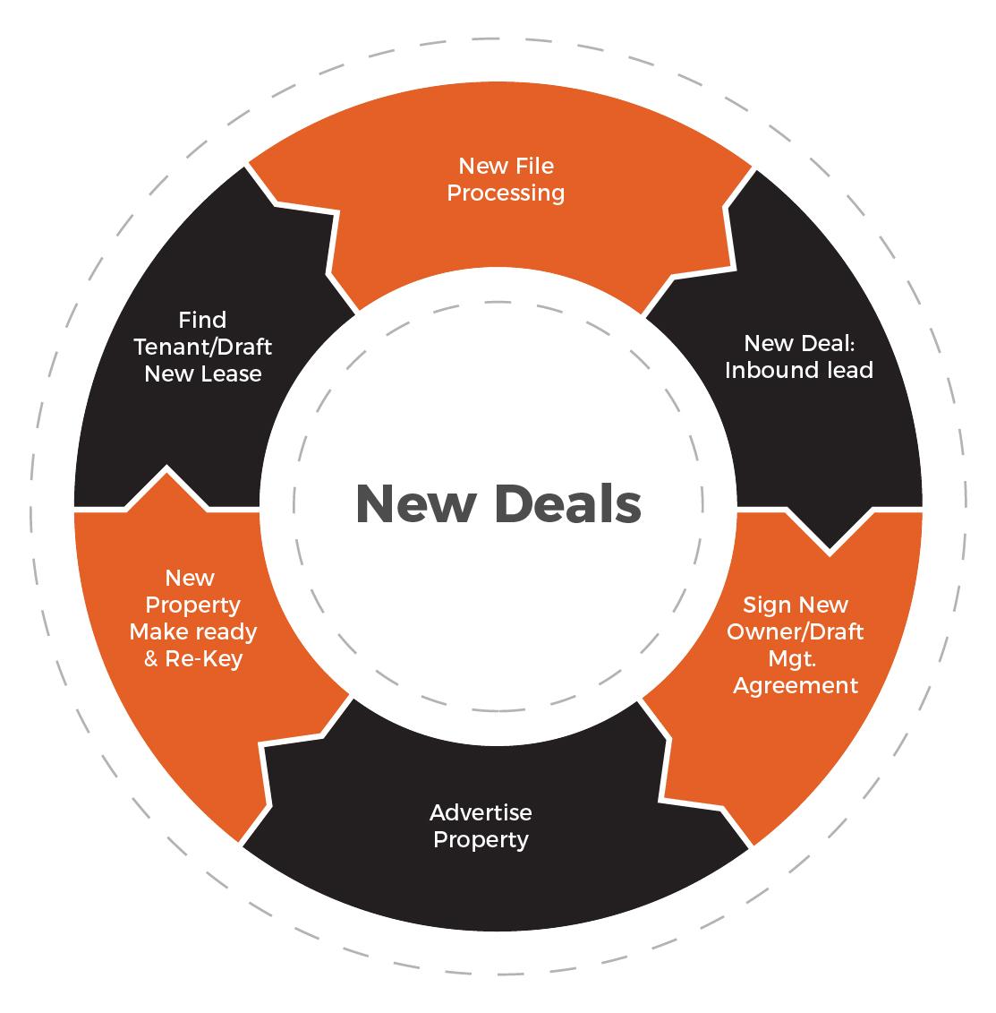 New Deals by Rent Bridge