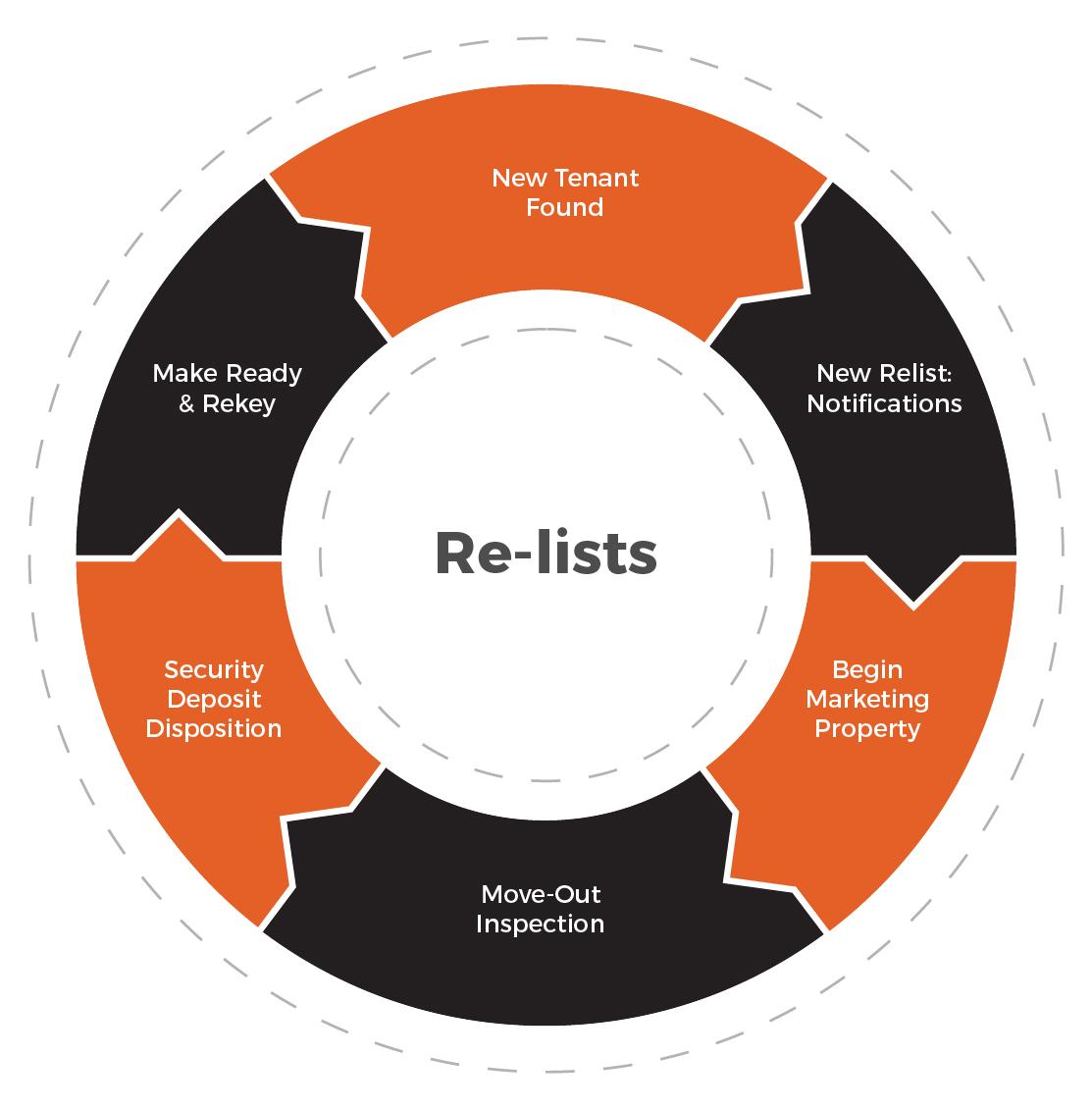 re-lists by Rent Bridge
